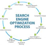 40 best tips for Search Engine Optimization SEO
